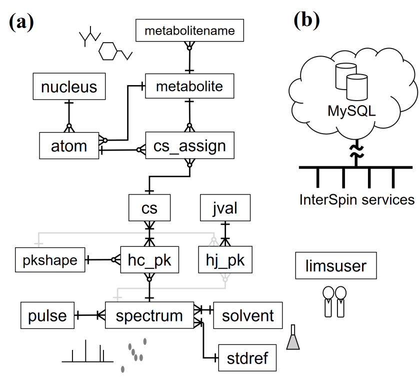 SpinLIMS Database Schematic Diagram on
